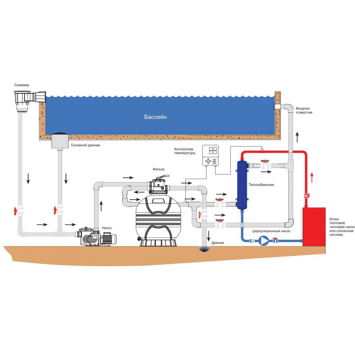Схема подключения теплообменника в бассейн
